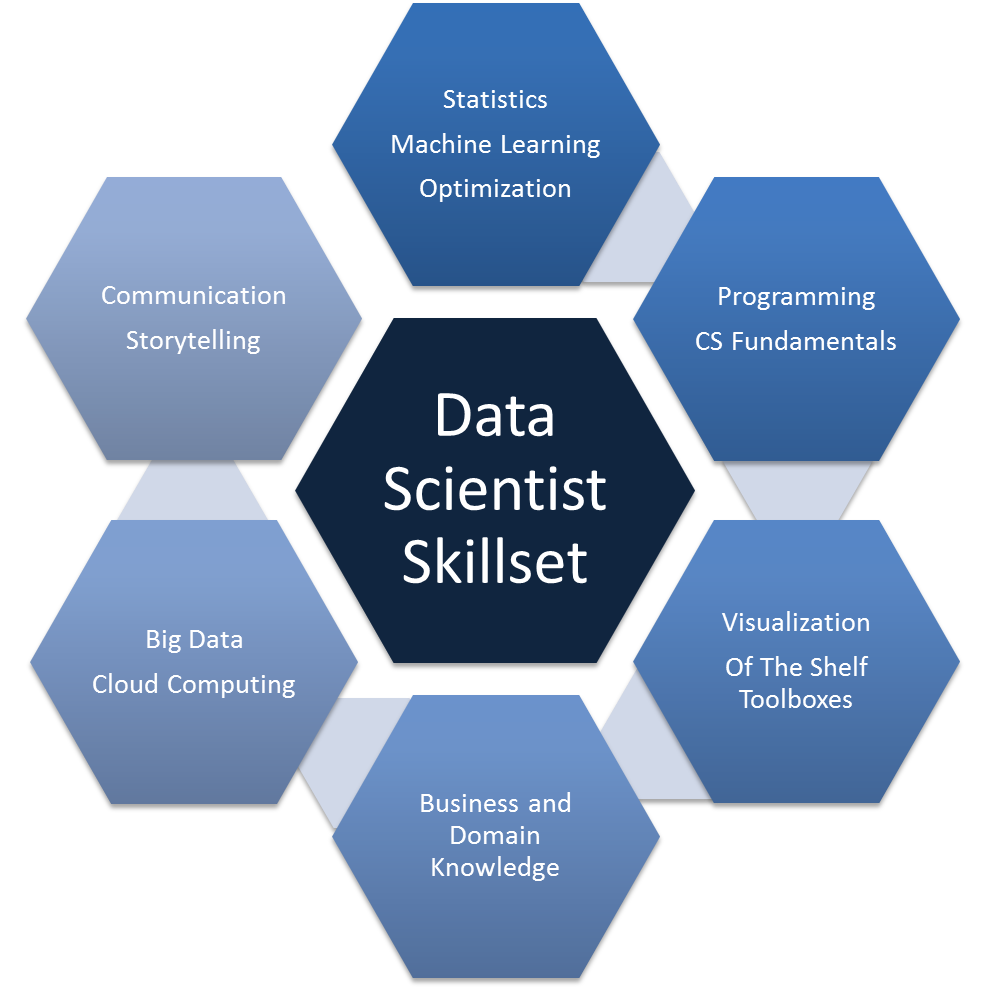 what are the key skills of a data scientist data science dojo data science skillset