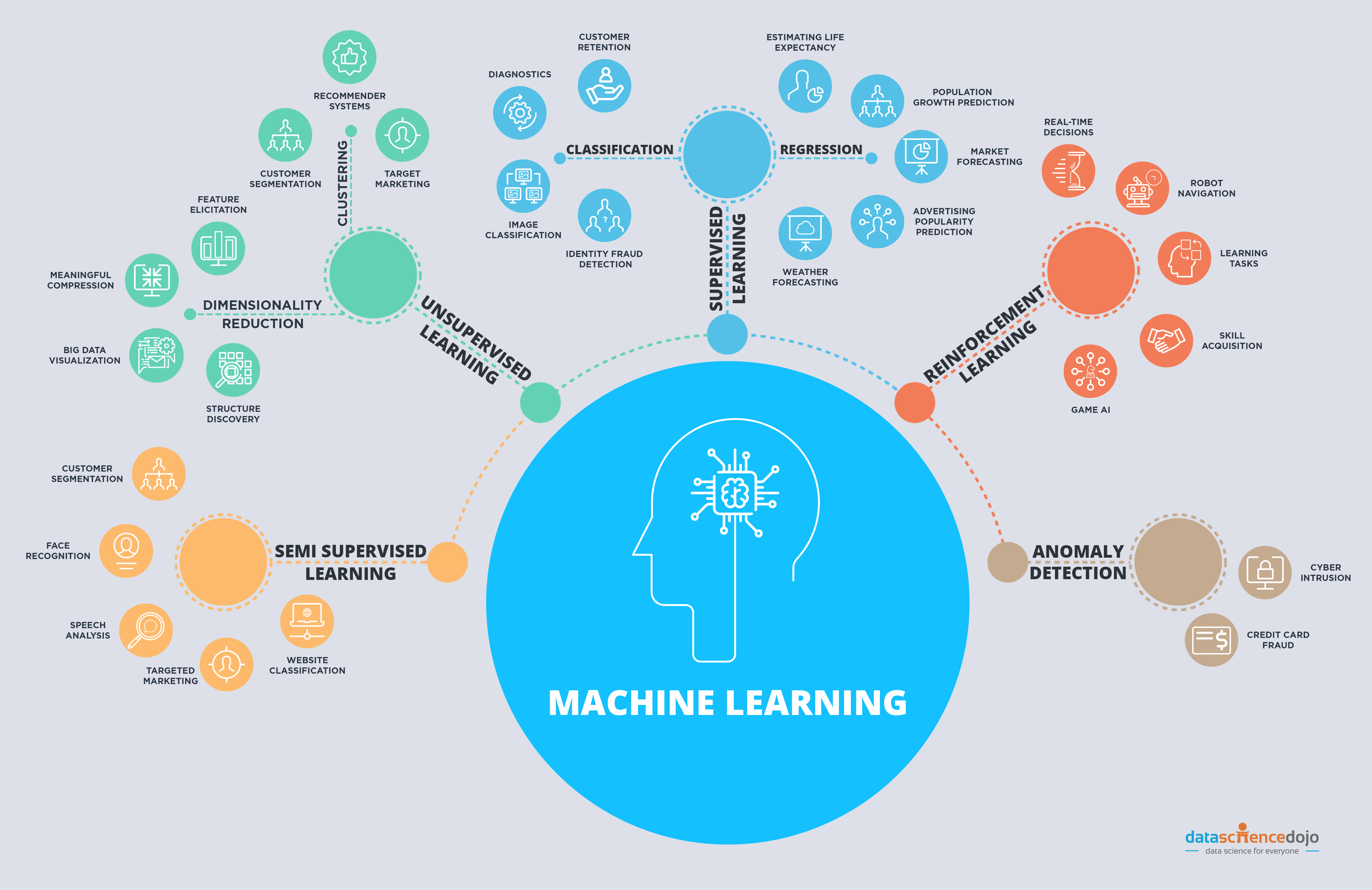 When to use each type of machine learning algorithm