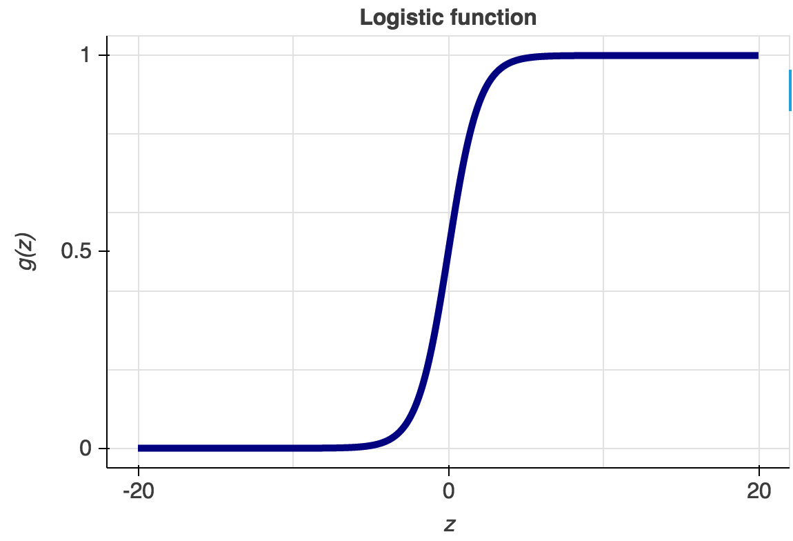 logistic or sigmoid function example