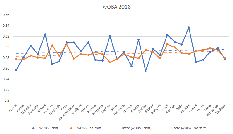 wOBA comparison shift vs traditional
