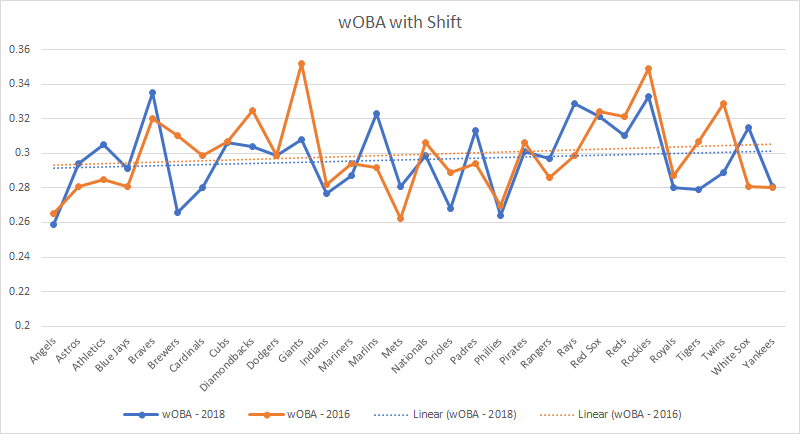 wOBA comparison with the shift