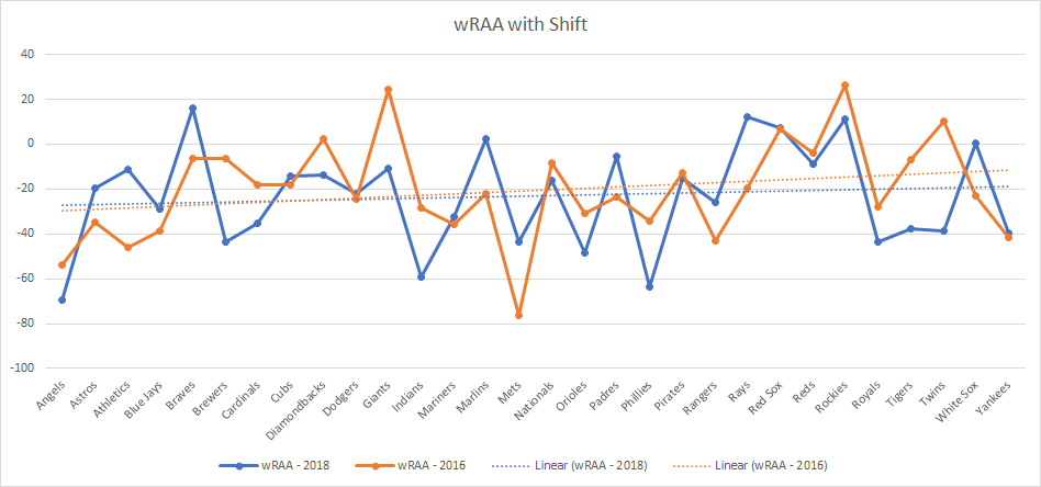 wRAA comparison with the shift