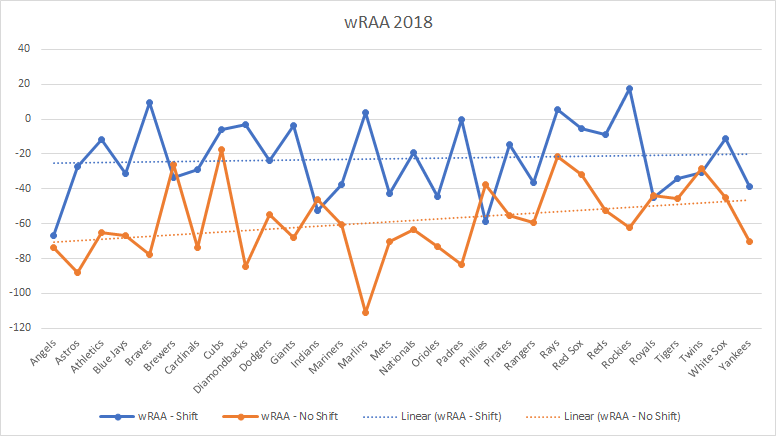 wRAA with the shift vs without