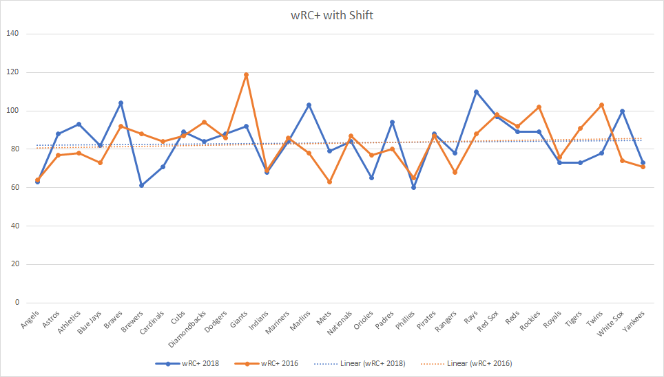 wRC+ 2018 comparison with the shift